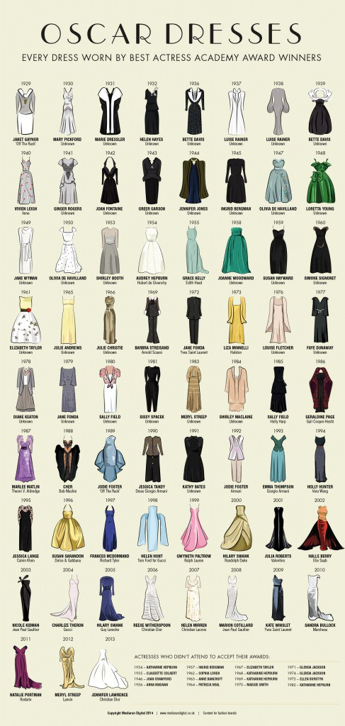 Oscar Dresses worn by Academy award winning Actresses since 1929 - 2013